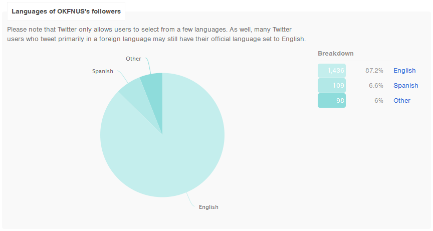 @OKFNUS Followers' Languages, 20140819